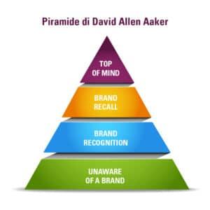 Piramide Aaker - brand image